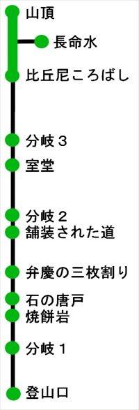 日野山コース_R